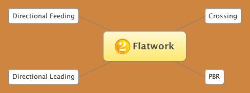 Flatwork