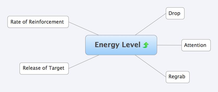 energy-level