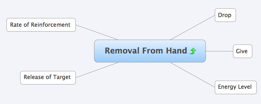 10 Strings to Pull to Manage Drive and Untie Behavioral Knots – Pt 1